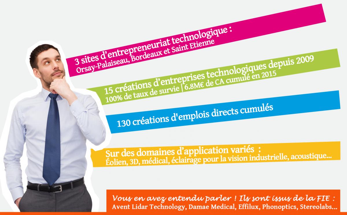 Confiez vos projets aux tudiants de la fili re innovation for Idee innovation entreprise