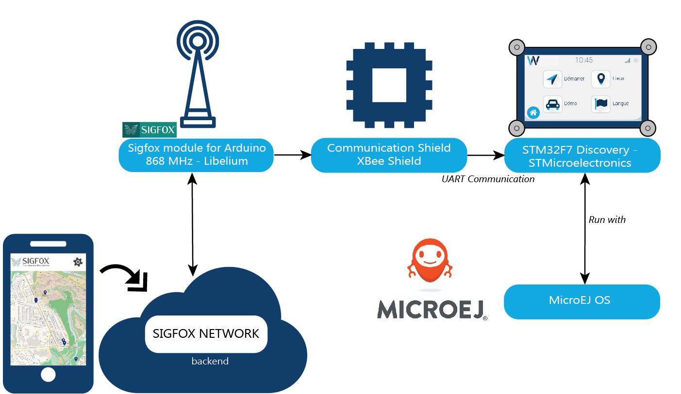 MicroEJ® and Witekio achieve geolocation data push through SIGFOX